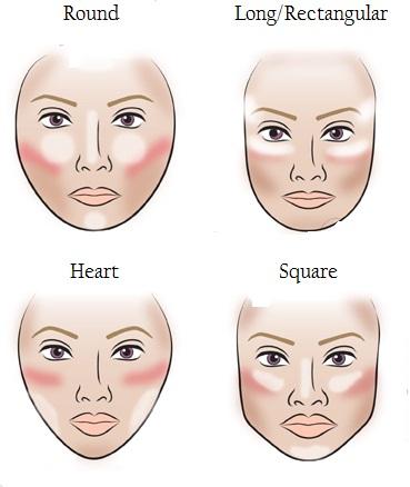 Afbeeldingsresultaat voor contouren gezicht